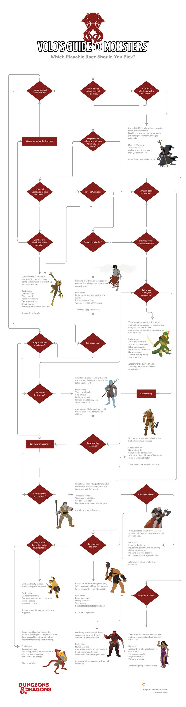 Looking to spice up your next D&D campaign? Make your next adventurer a monster! Figure out which one you should play with this Volo's Guide to Monsters flowchart.