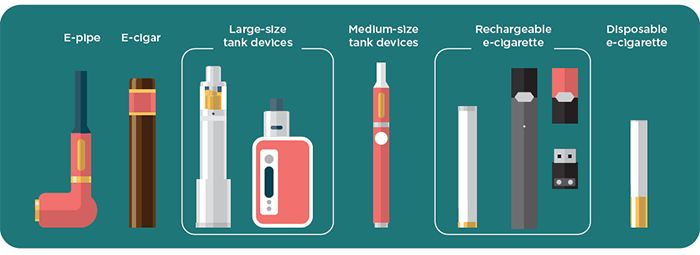 Variety of electronic products: e-pipe; e-cigar, large-size tank devices; medium-size tank devices; rechargeable e-cigarette; disposable e-cigarette