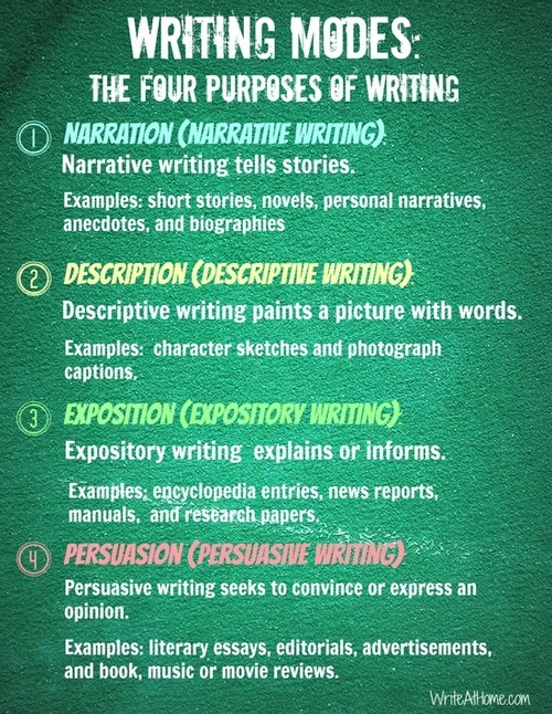 four types of writing Four different types of writing by hana brashear persuasive writing persuasive writings express an opinion and attempts to convince the reader that the option they are describing is correct.