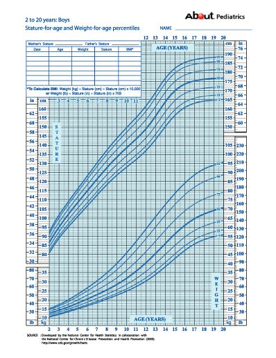 Learn How To Calculate Your Child'S Percentile On A Growth Chart