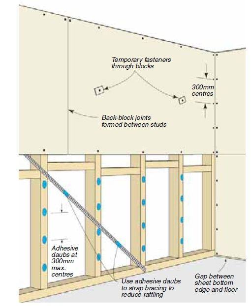 Build A Dry Wall Partition For Your House