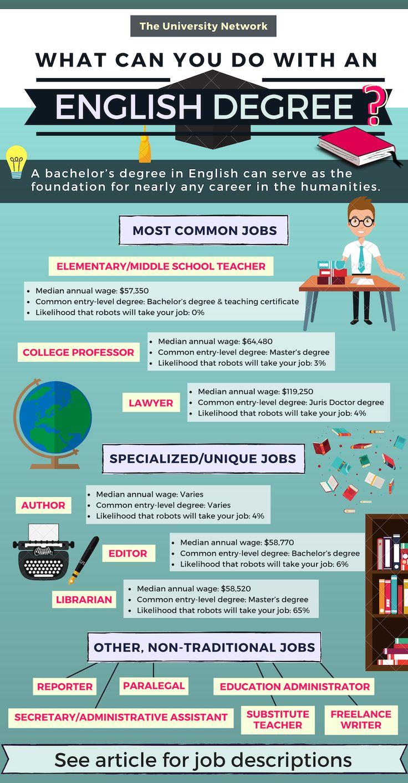 12 Jobs For English Majors Teaching jobs, College majors