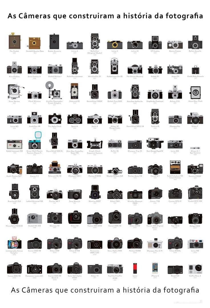 Câmeras que fizeram a história da fotografia.