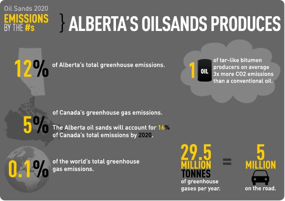 Alberta, home to world's 3rd largest oil reserves, to introduce $US20/t carbon price, as it aims for 30% renewables and zero coal power by 2030.