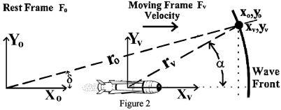 GPS-Compatible Lorentz Transformation that Satisfies the Relativity Principle