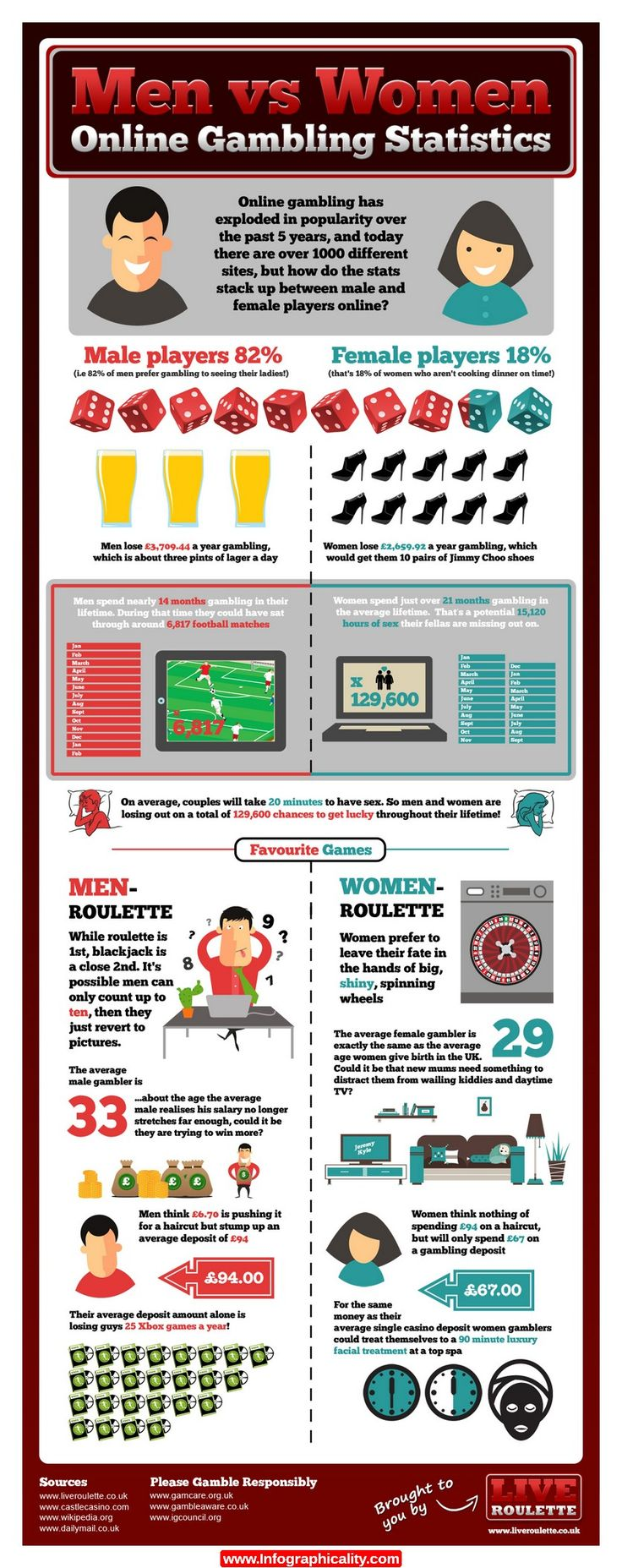 Men Vs Women Online Gambling Statistics Infographic - http://infographicality.com/men-vs-women-online-gambling-statistics-infographic/