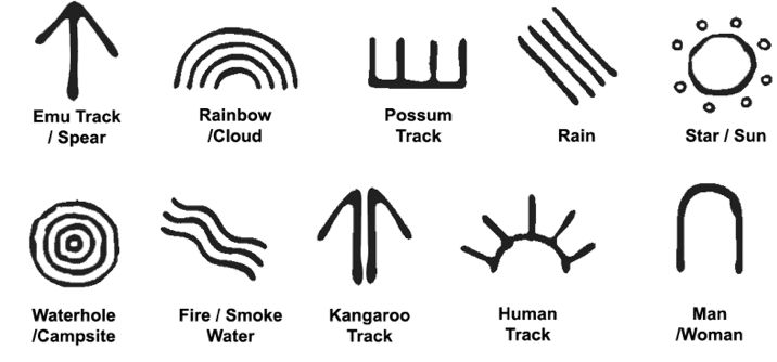 patterns symbols