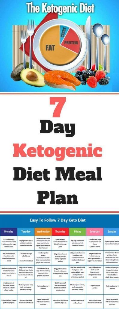 Ketogenic Diet – 7 Day Ketogenic Diet Meal Plan Miraculous Document