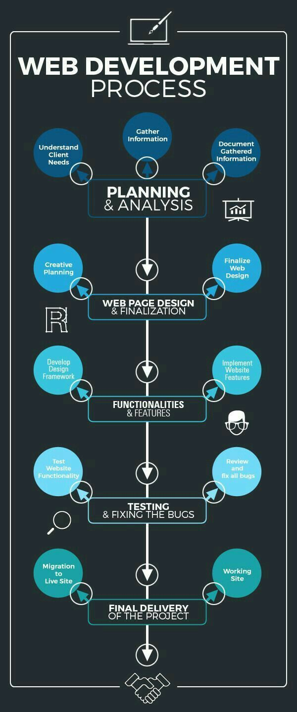 Pin By Shabi Circle On Tech Guide In 2020 Web Development Infographic Web Development Programming Web Development Design