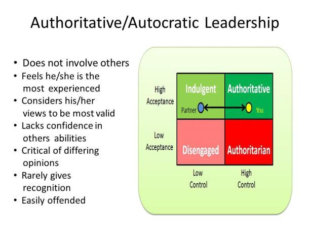 Authoritarian, sociopathic, and narcissistic personality traits have many similarities.