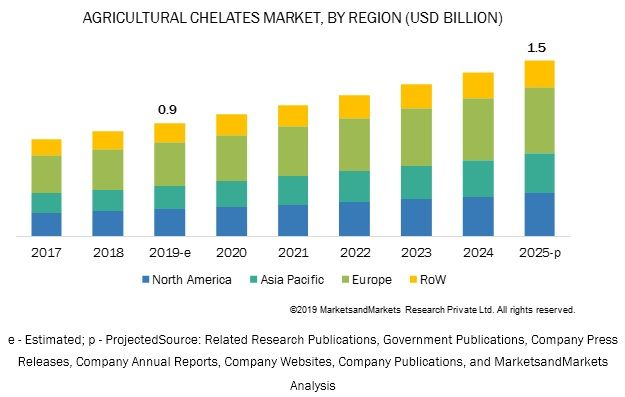 Agricultural Chelates Market Projected To Reach 1 5 Billion By