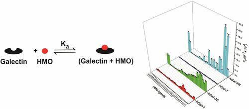 #AChem: Human Milk Oligosaccharide Specificities of Human Galectins. Comparison of Electrospray Ionization Mass Spectrometry and… #MassSpec