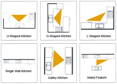 Kitchen Triangle With Island 10 best kitchen layouts images on pinterest | kitchen ideas, work