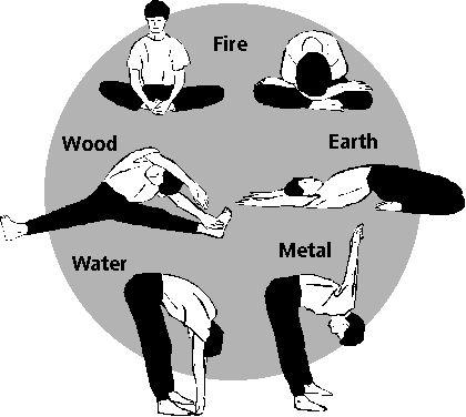 Een aantal meridiaan strekoefeningen. Door deze oefeningen te doen krijgt je een aardige indruk van de conditie van de energie in uw lichaam. Ze zijn ook geschikt als therapie om energieën te versterken of juist te temperen.