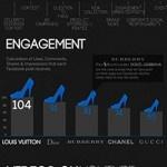 Marcas de Lujo: ¿Quién Lidera en las Redes Sociales