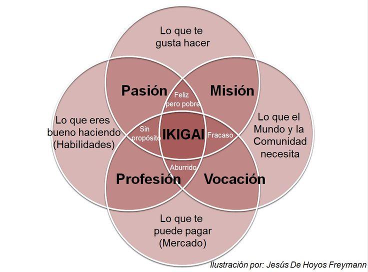 9 best Service design images on Pinterest Service design, Ux - best of tabla periodica definicion de valencia