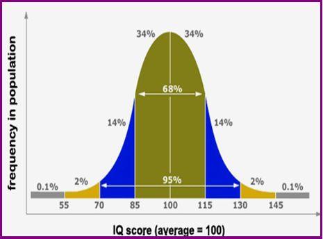 Best 25+ Bell curve graph ideas on Pinterest Statistics, Ap - iq chart template