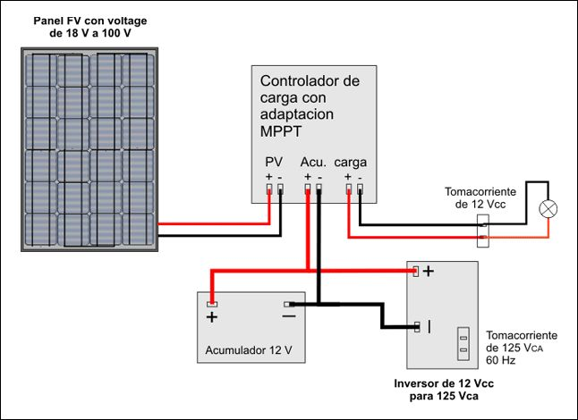 9 best images about phorovoltaico on pinterest projects - Tipos de paneles solares ...