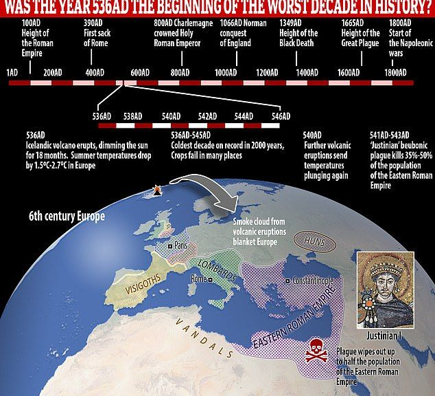 Why 536 Ad Was The Worst Year To Be Alive Planets Today History