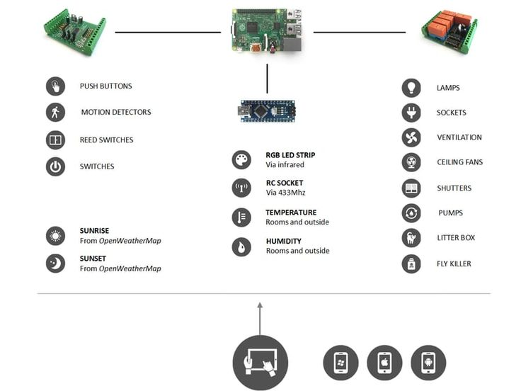 1000  ideas about arduino home automation on pinterest