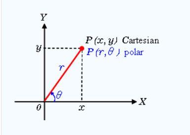 Matematicas Faciles y Sencillas: Sistema de Coordenadas Polares