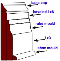 Baseboard Moulding Designs