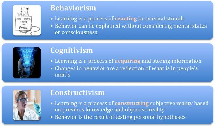 Quick Review of Behaviorism, Cognitivism, and Constructivism
