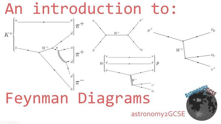 15 best Diagramas Feynman images on Pinterest | Feynman