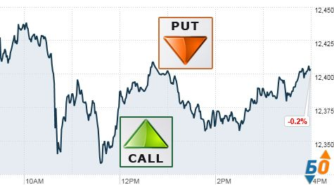 Is investing in binary options a good idea