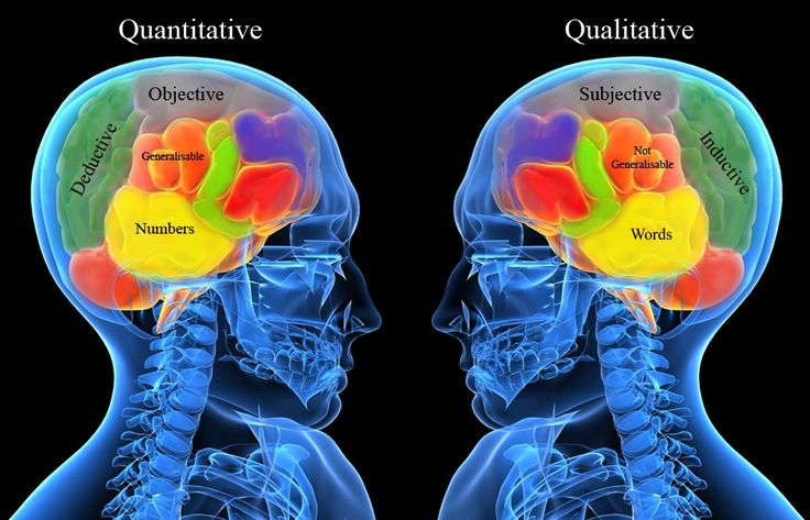 This picture shows the different ways that a researcher must think when doing qualitative or quantitative research. Reserachers should use the method that most matches their own strengthes. (965)
