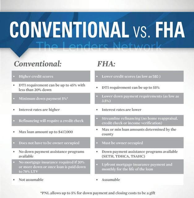 Difference In Fha Vs Conventional Mortgage Loans In Kentucky Fha