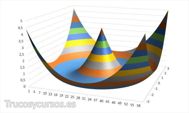 Representar ecuaciones con gráficos de 3 dimensiones Excel