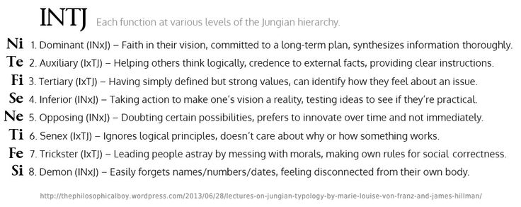 INTJ: hierarchy of Jungian functions