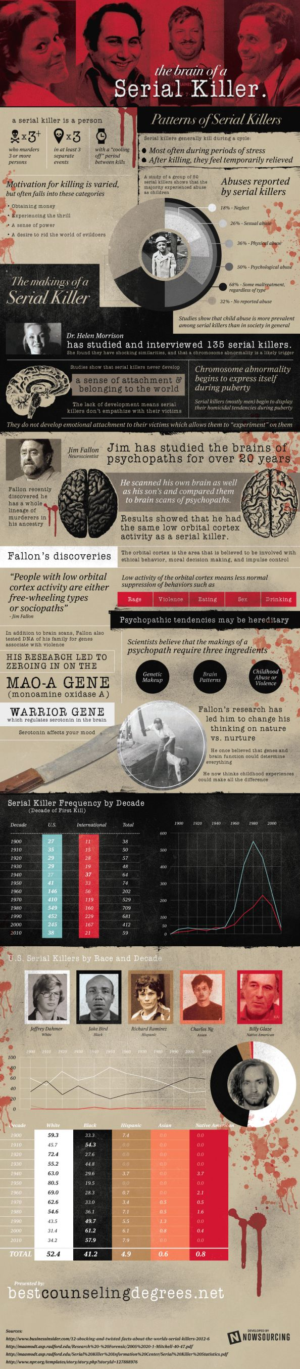 Forensic-The Brain of a Serial Killer Infographic