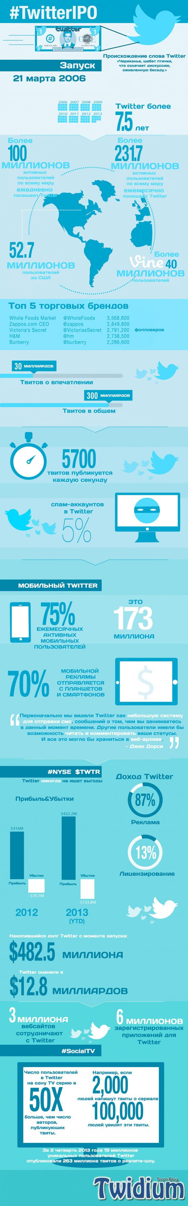 Какое «хозяйство» досталось владельцам акций #Twitter после IPO?