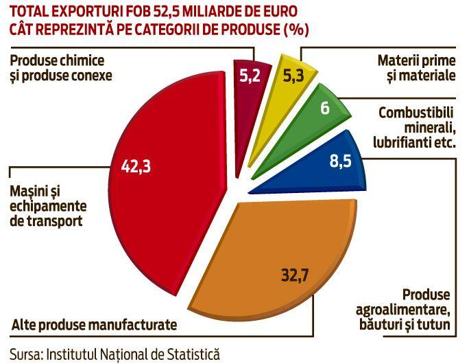 Top exporturi romania business