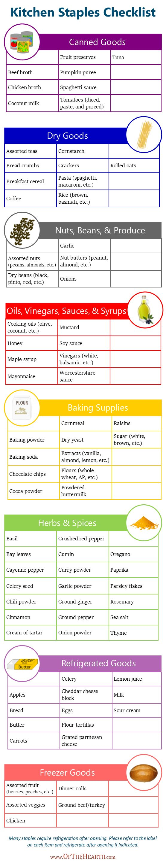 37 best useful charts infographics printables images on printable kitchen staples checklist solutioingenieria Choice Image