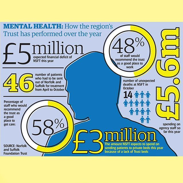 Adult mental health in Norwich in numbers #infographic #design #newspaper #editorial #vsco #norfolk