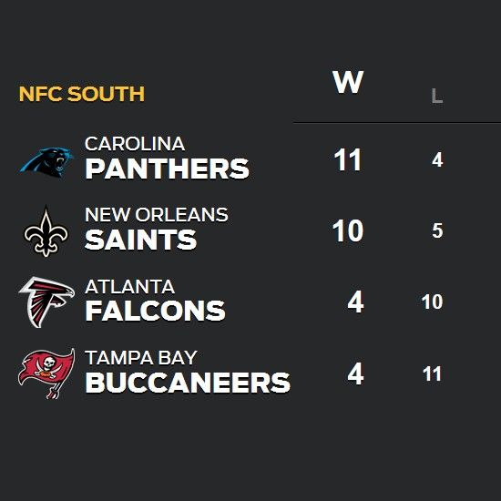 from Carolina Panthers A look at NFC South standings. #KeepPounding
