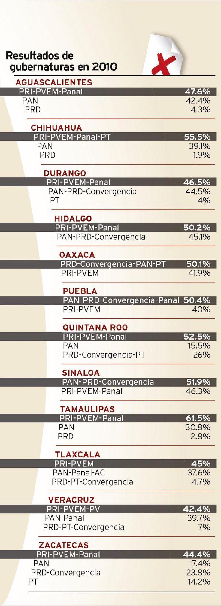 Alianzas, clave para ganar gubernaturas, así lo demuestran los resultados obtenidos en las pasadas elecciones de 2010, en las entidades que visitarán las urnas este año.