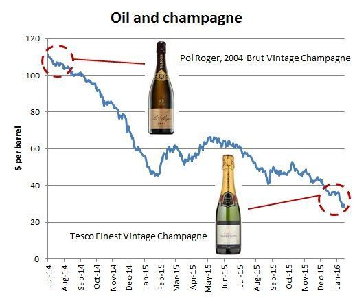 "ian bremmer on Twitter: ""Ah, the Oil-Champagne Index. #WallStreet https://t.co/8SK9LblrCT"""