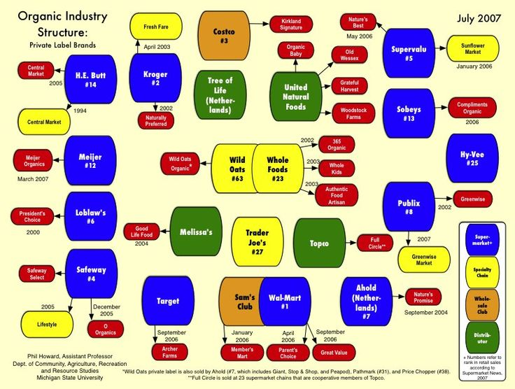 PDF version of Organic Industry Structure: Private Label Brands