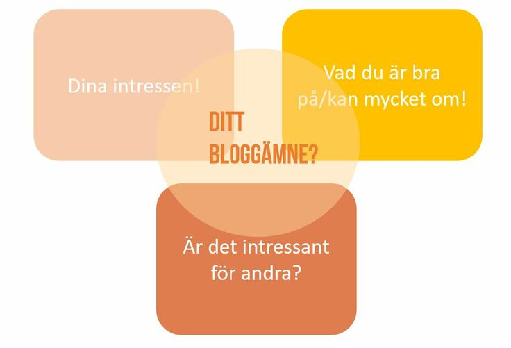 Bloggskola: Att välja blogginriktning - tips för hur du väljer ett bloggämne som du kan fortsätta med och utveckla över tid! (och kanske tjäna pengar på!) www.uppochhoppa.se