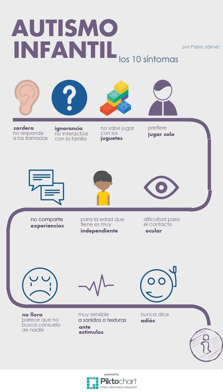 10 síntomas del autismo infantil: No responden a los llamados, prefieren jugar solos y sin juguetes; no lloran y nunca se despiden. Aprende mucho más sobre los sintomas y conductas de los niños autista en nuestro articulo http://tugimnasiacerebral.com/gimnasia-cerebral-para-niños/que-es-autismo-infantil-niños-autistas-sintomas-tratamiento #Gimnasia #Cerebral #infografia #Sintomas #Autismo