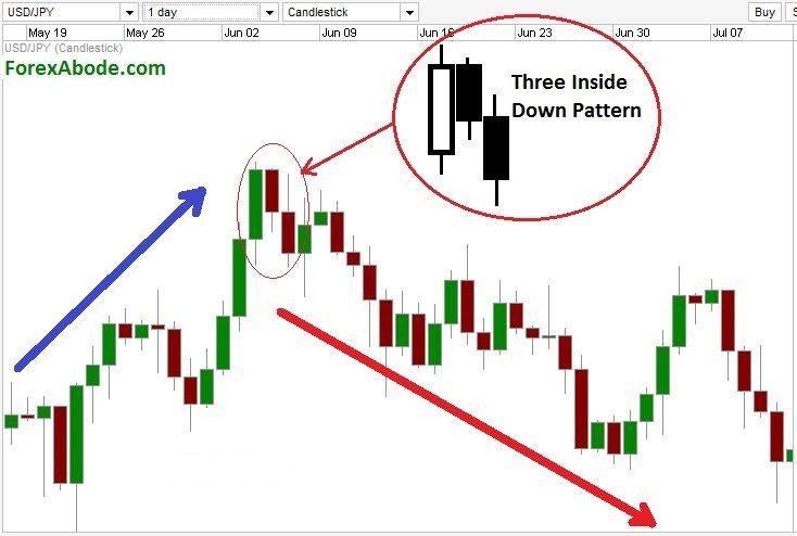 """""""Three Upside up"""" and """"Three Inside Down"""" patterns again call for a reversal of trend. You ask how? Well, check at http://www.forexabode.com/forex-school/watch-out-for-patterns/candlestick-charts/three-inside-up-and-three-inside-down-patterns/"""