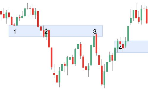 21pips.com | Forex, the bouncing zones 2