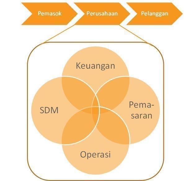 ruang lingkup manajemen operasi