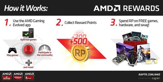 AMD ตอบแทนชาวเกมเมอร์ด้วยโปรแกรม AMD Rewards - http://www.thaimediapr.com/amd-%e0%b8%95%e0%b8%ad%e0%b8%9a%e0%b9%81%e0%b8%97%e0%b8%99%e0%b8%8a%e0%b8%b2%e0%b8%a7%e0%b9%80%e0%b8%81%e0%b8%a1%e0%b9%80%e0%b8%a1%e0%b8%ad%e0%b8%a3%e0%b9%8c%e0%b8%94%e0%b9%89%e0%b8%a7%e0%b8%a2/