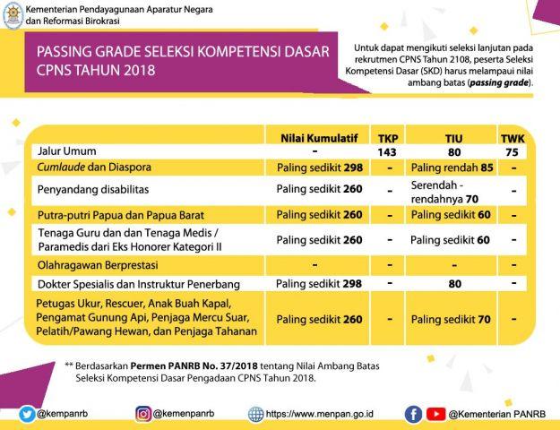 41++ Formasi cpns 2021 malang info