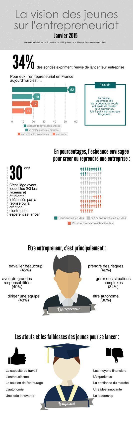 La vision des jeunes sur l'entrepreneuriat